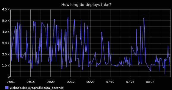 Graph of deploy times, before translation server