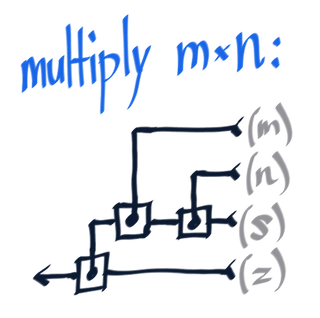 Multiplication function, in lambda circuitry